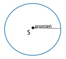 koło z promieniem i środkiem okręgu