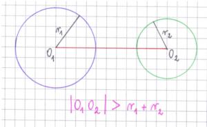 okręgi rozłączne zewnętrznie